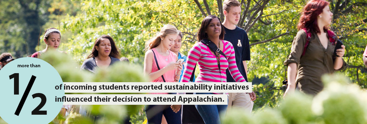 More than 1/2 of incoming students reported sustainability initiatives influenced their decision to attend Applachian.